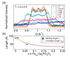 Tuning the antiferromagnetic helical pitch length and nanoscale domain size in Fe3PO4O3 by magnetic dilution
